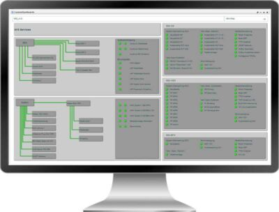 dashboard showing status of different system components