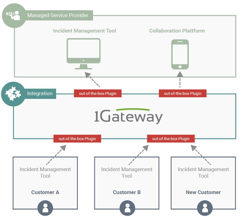 illustration of solution use case solution architecture optimize incident management