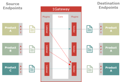 illustration of the archtiecture of the product 1gateway