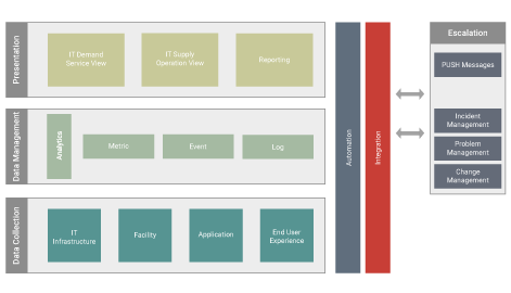 illustration of unified monitoring model with its different layers and disciplines