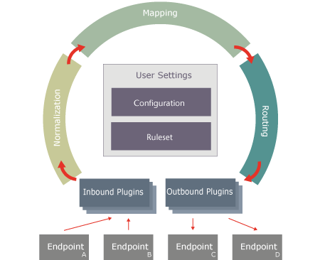 illustration of the 1Gateway product architecture